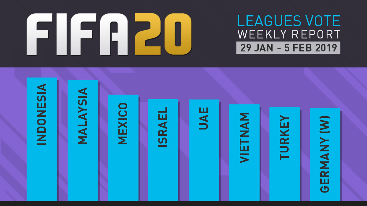 FIFA 20 Leagues Survey Report – Feb 5