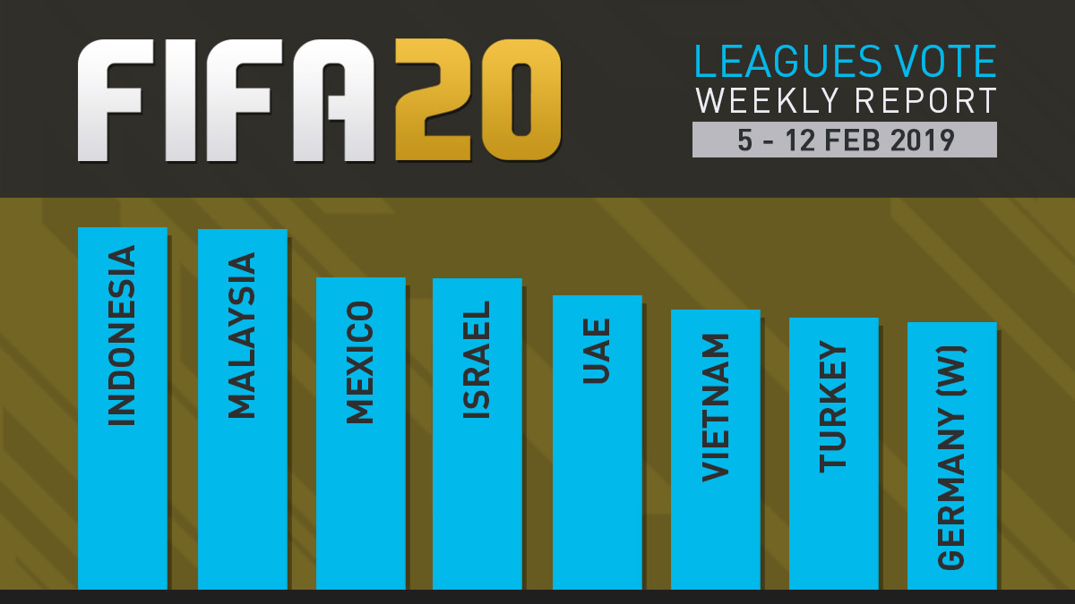 FIFA 20 Leagues Survey Report – Feb 12