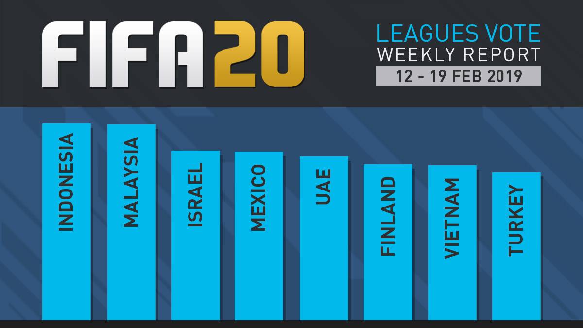 FIFA 20 Leagues Survey Report – Feb 19