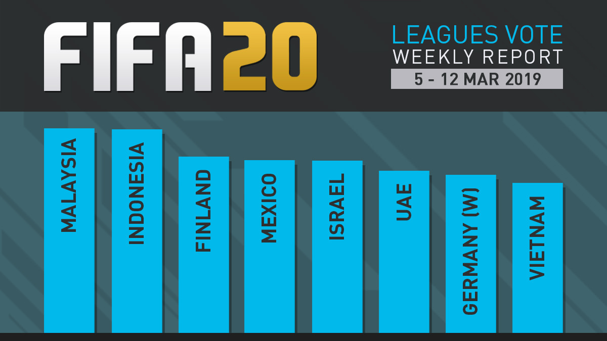 FIFA 20 Leagues Survey Report – Mar 12