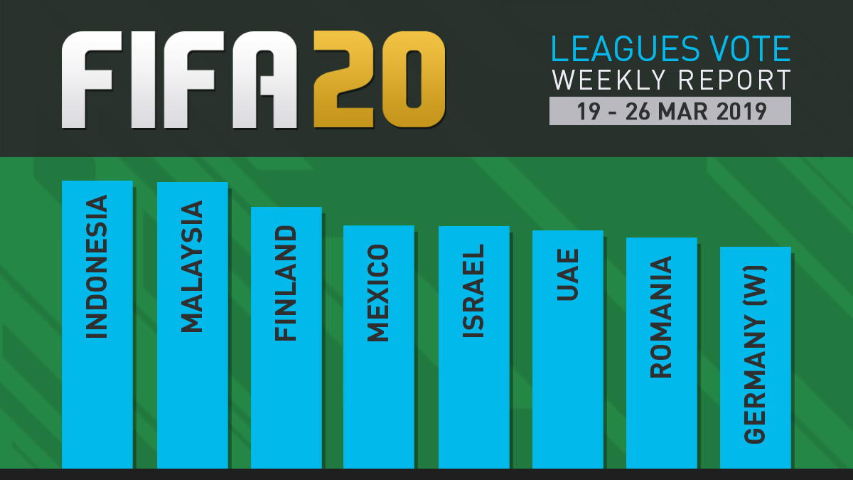 FIFA 20 Leagues Survey Report – Mar 26