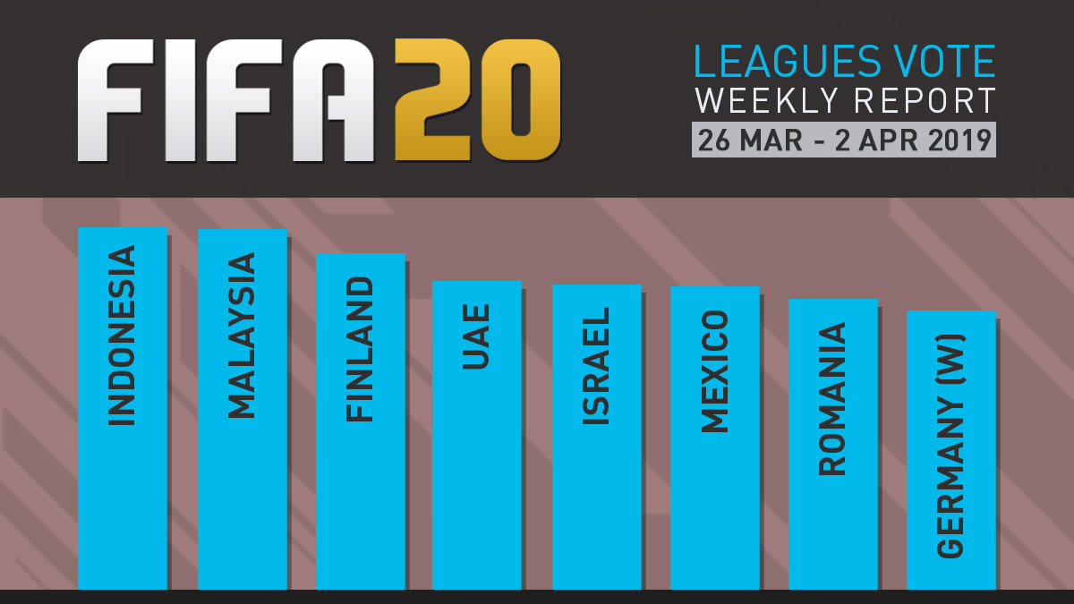 FIFA 20 Leagues Survey Report – Apr 2