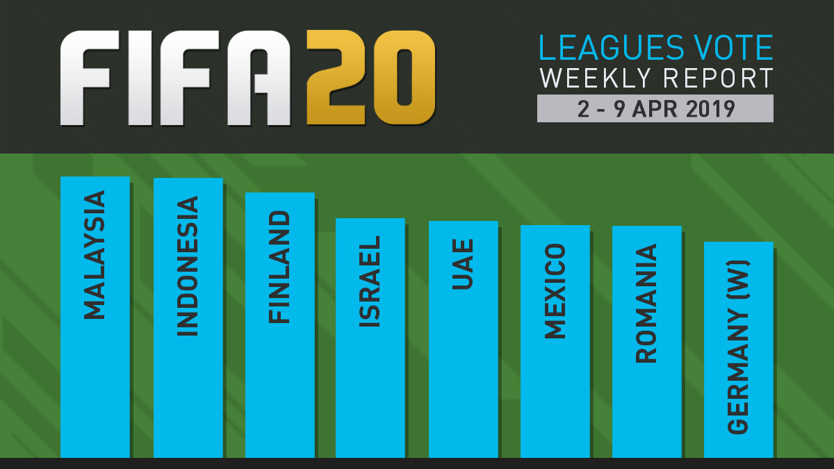 FIFA 20 Leagues Survey Report – Apr 9