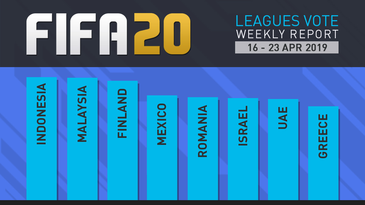 FIFA 20 Leagues Survey Report – Apr 23