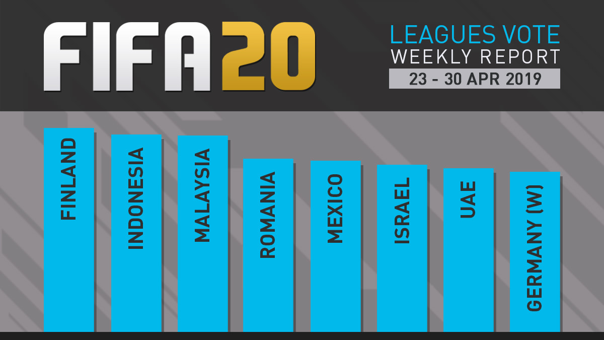 FIFA 20 Leagues Survey Report – Apr 30