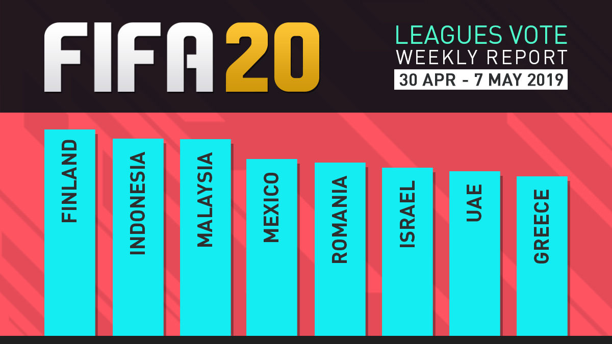 FIFA 20 Leagues Survey Report – May 7