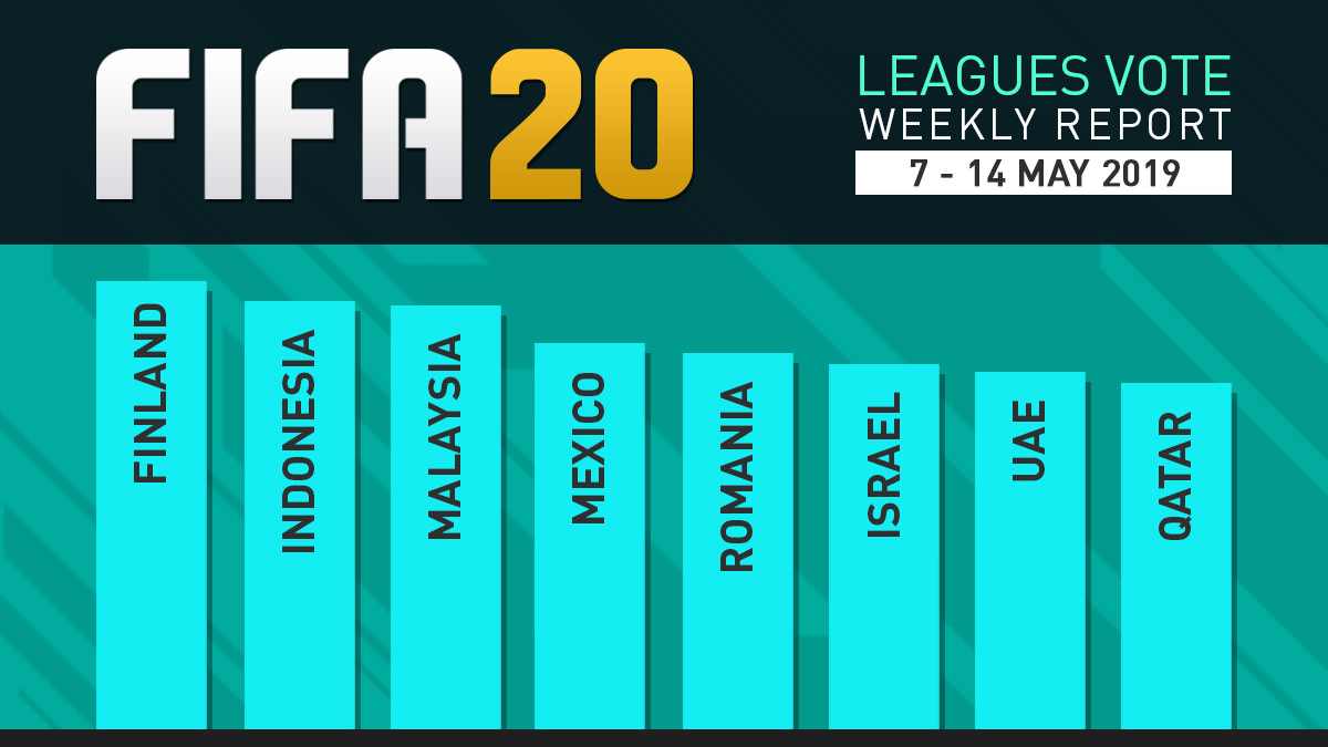 FIFA 20 Leagues Survey Report – May 14