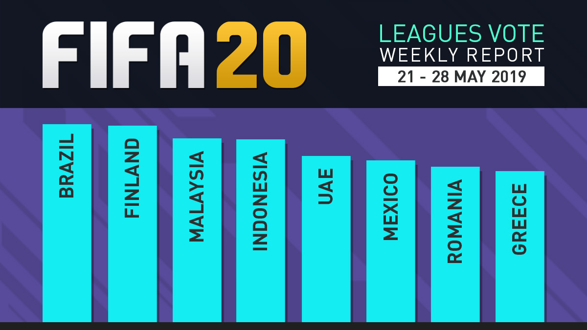 FIFA 20 Leagues Survey Report – May 28