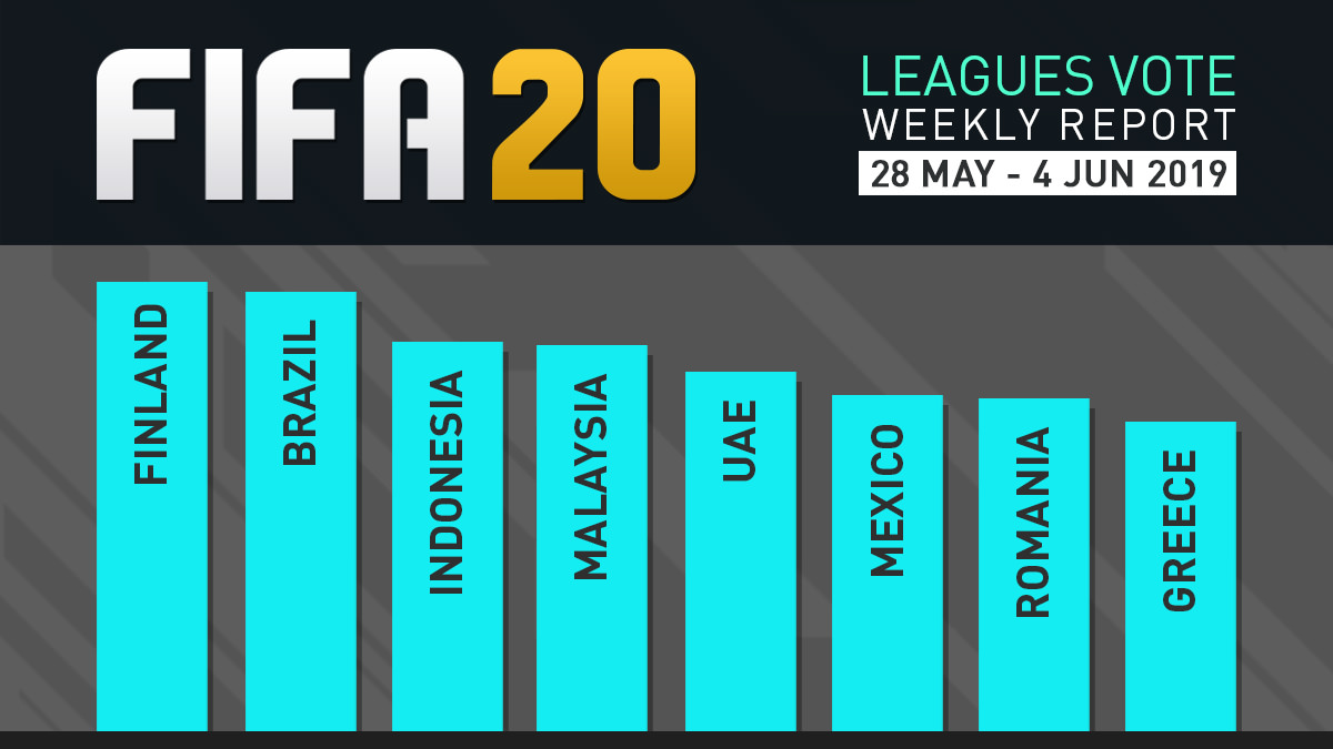 FIFA 20 Leagues Survey Report – Jun 4