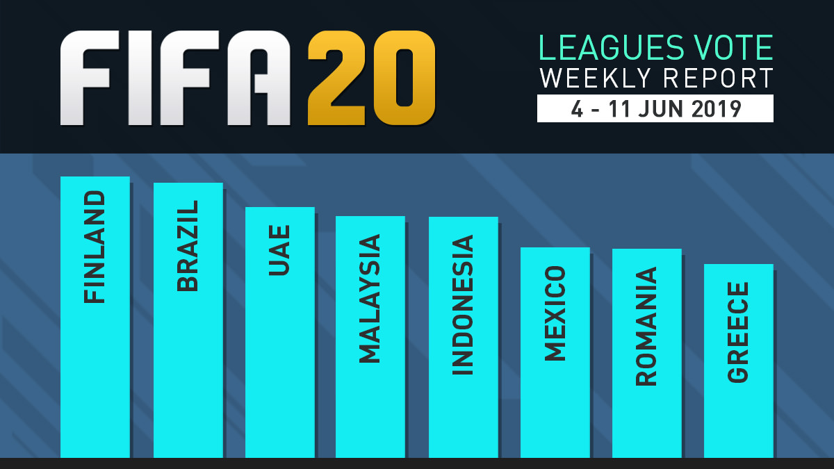 FIFA 20 Leagues Survey Report – Jun 11