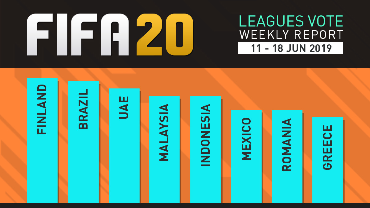 FIFA 20 Leagues Survey Report – Jun 18