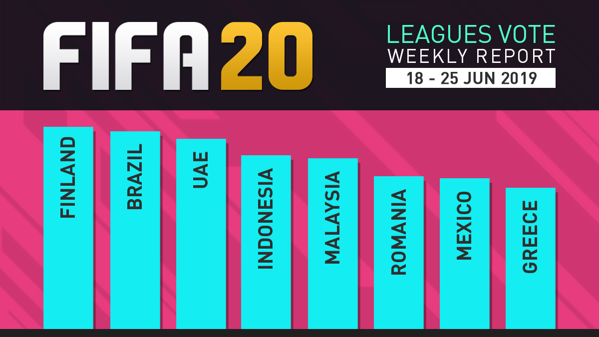 FIFA 20 Leagues Survey Report – Jun 25