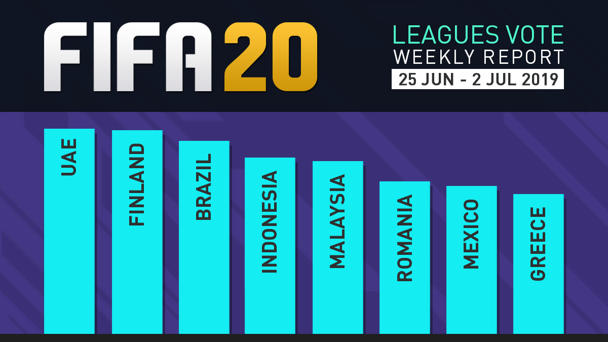 FIFA 20 Leagues Survey Report – Jul 2