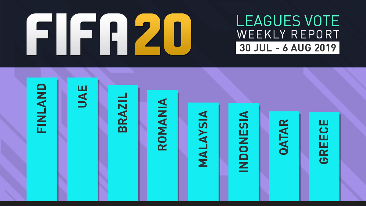 FIFA 20 Leagues Survey Report – Aug 6