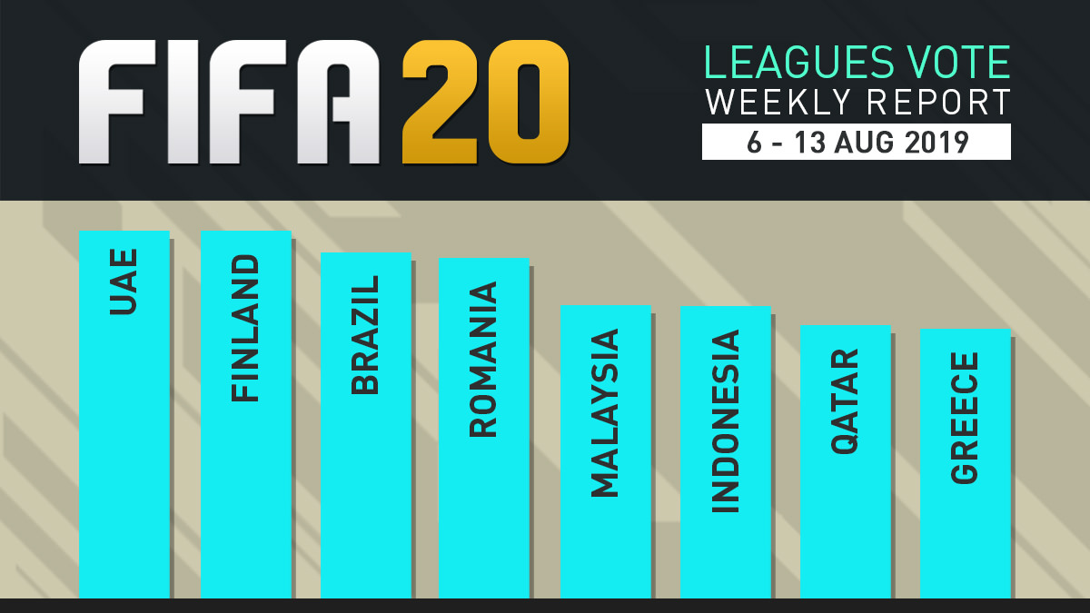FIFA 20 Leagues Survey Report – Aug 13