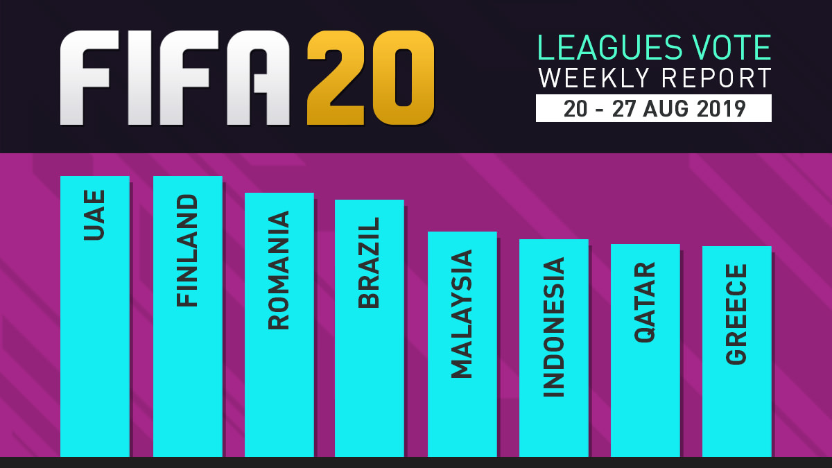 FIFA 20 Leagues Survey Report – Aug 27