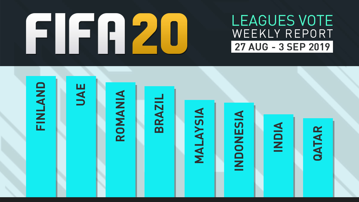 FIFA 20 Leagues Survey Report – Sept 3