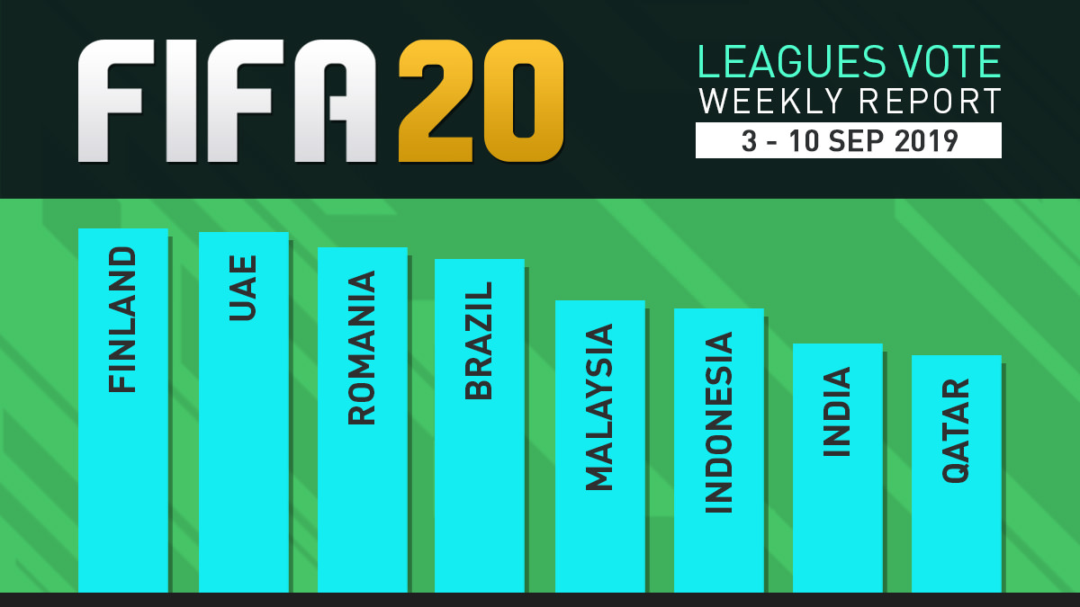 FIFA 20 Leagues Survey Report – Sept 10 (Final)