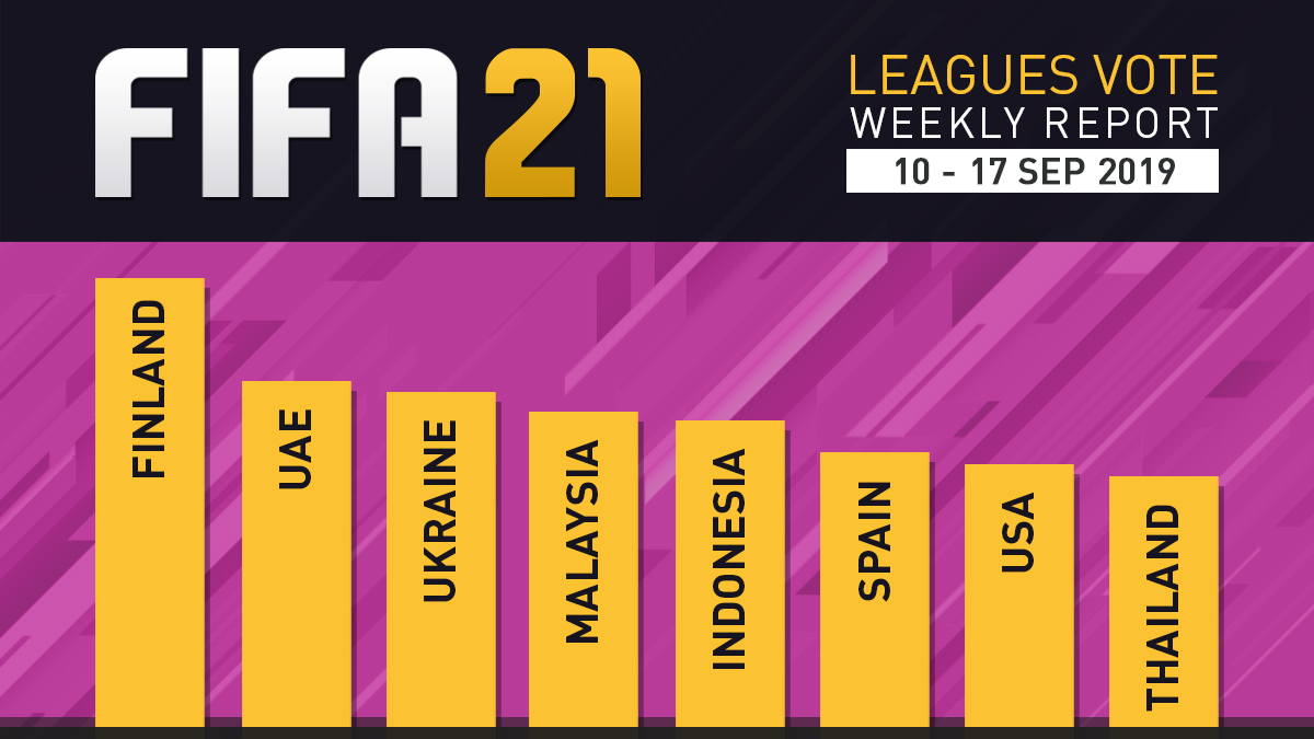 FIFA 21 Leagues Survey Report – Sept 17