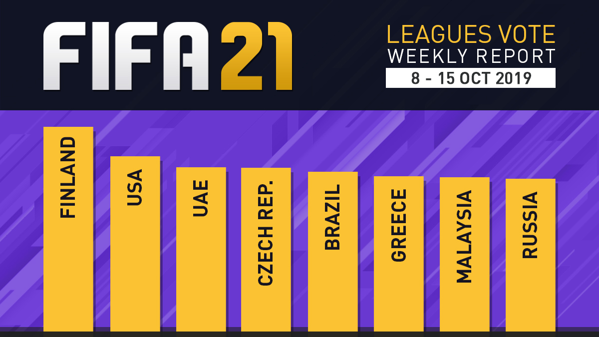 FIFA 21 Leagues Survey Report – Oct 15