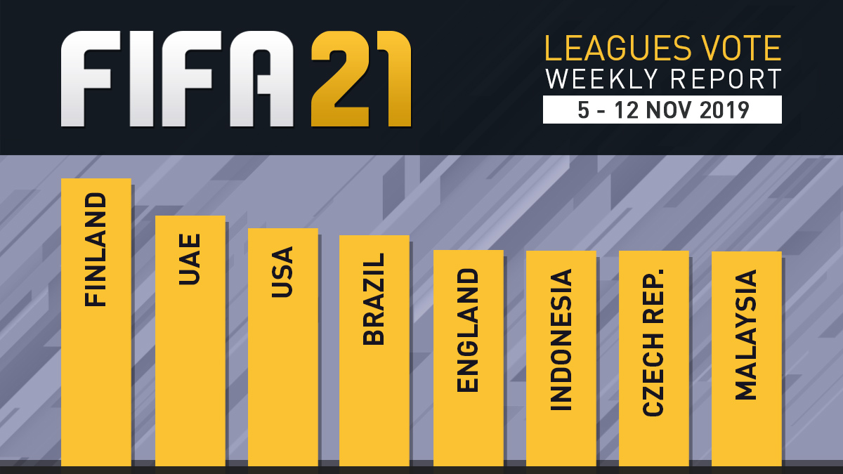 FIFA 21 Leagues Survey Report – Nov 12