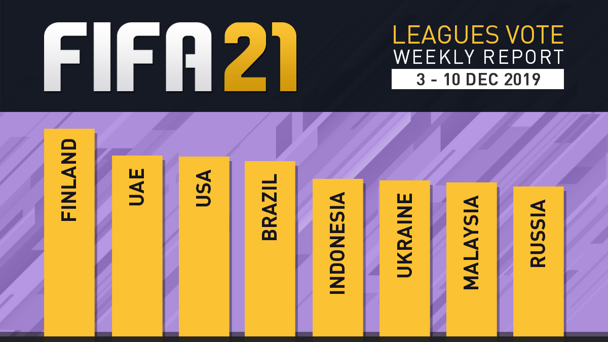 FIFA 21 Leagues Survey Report – Dec 10