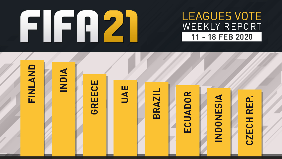 FIFA 21 Leagues Survey Report – Feb 18