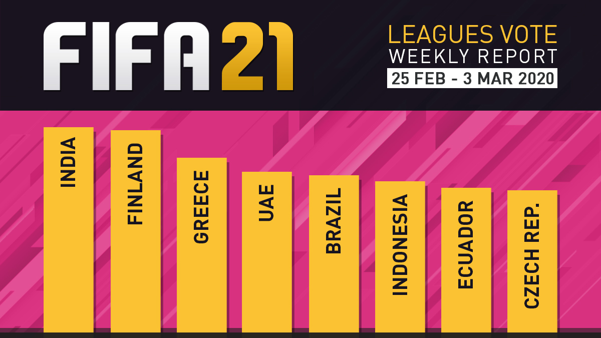 FIFA 21 Leagues Survey Report – Mar 3