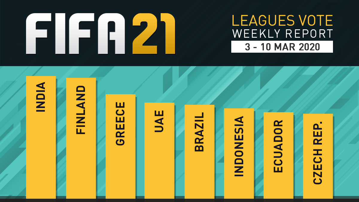 FIFA 21 Leagues Survey Report – Mar 10