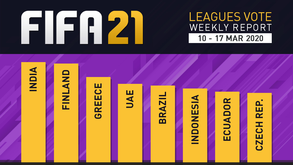 FIFA 21 Leagues Survey Report – Mar 17