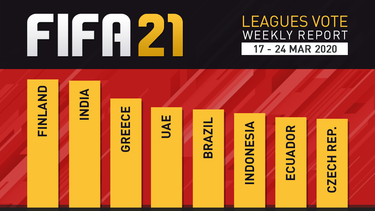 FIFA 21 Leagues Survey Report – Mar 24