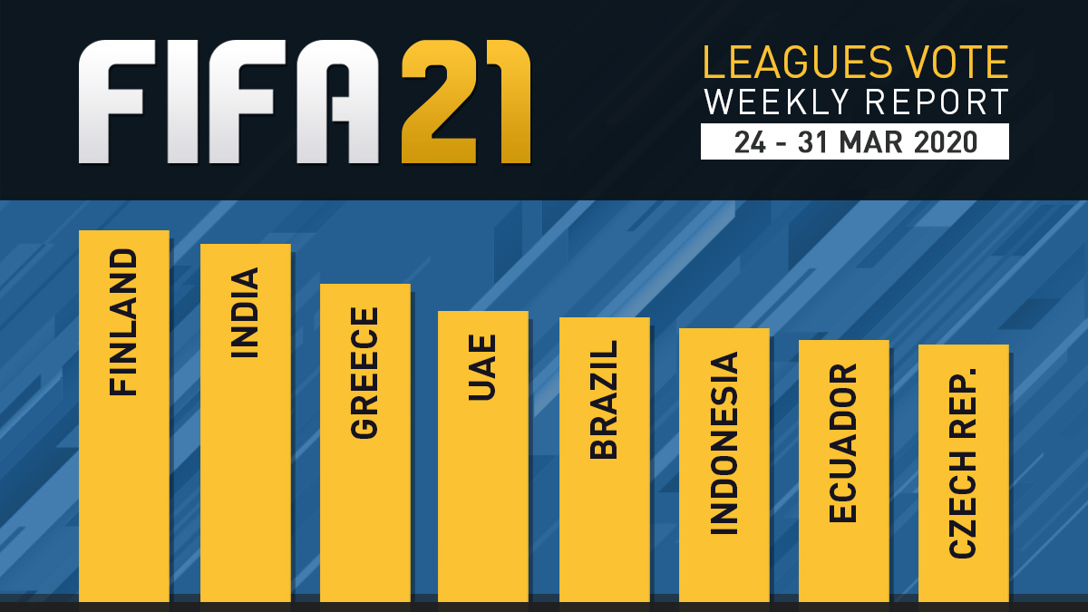 FIFA 21 Leagues Survey Report – Mar 31