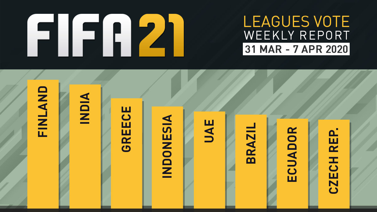 FIFA 21 Leagues Survey Report – Apr 7