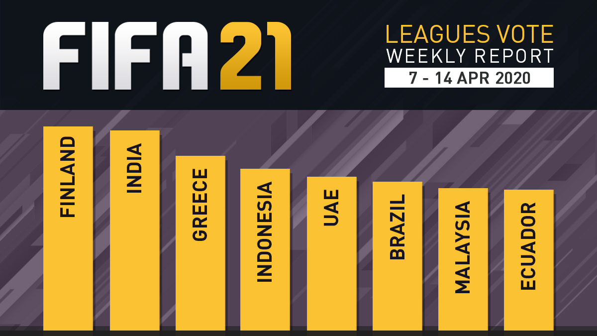 FIFA 21 Leagues Survey Report – Apr 14