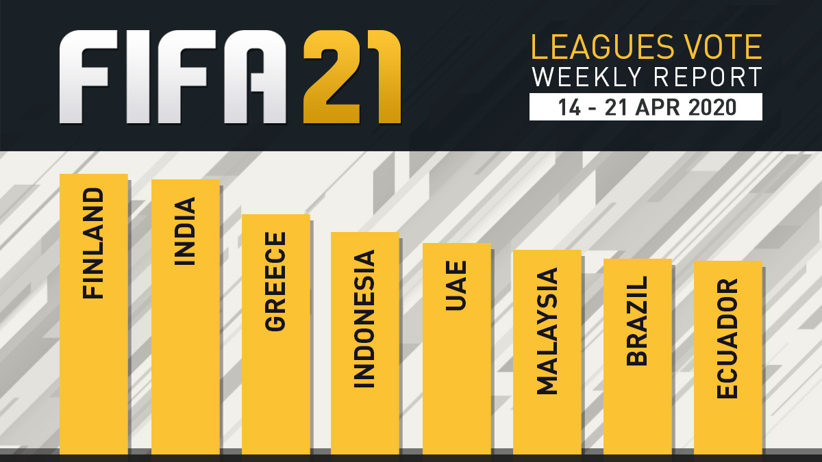 FIFA 21 Leagues Survey Report – Apr 21