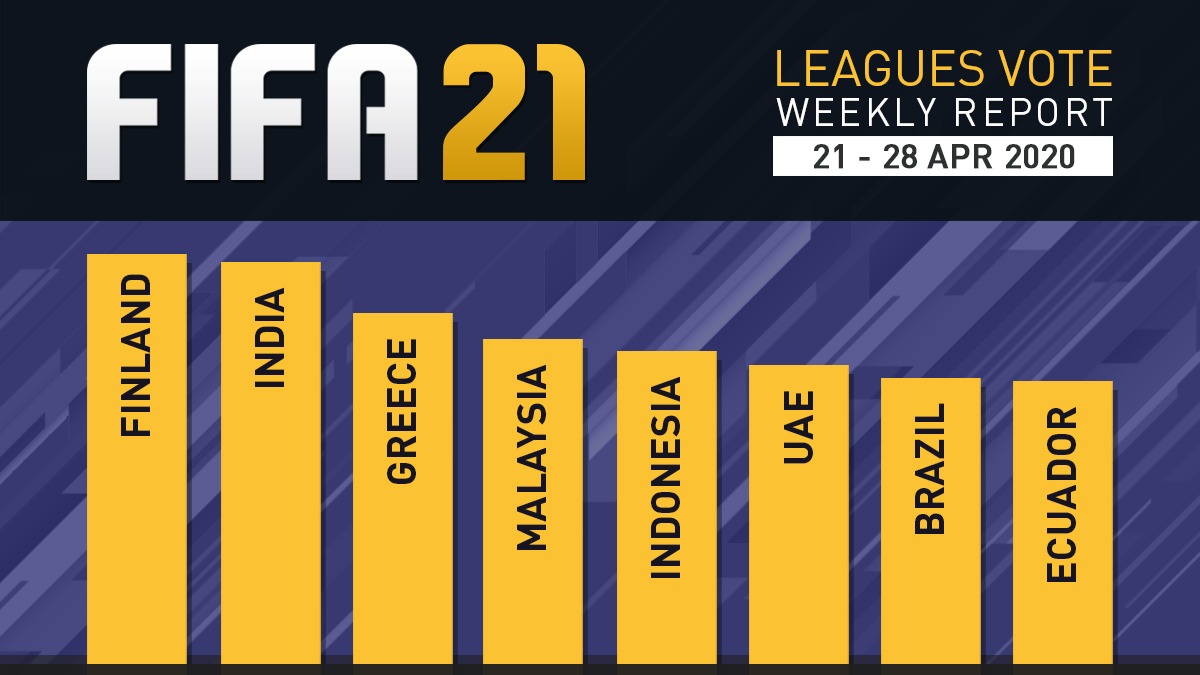 FIFA 21 Leagues Survey Report – Apr 28