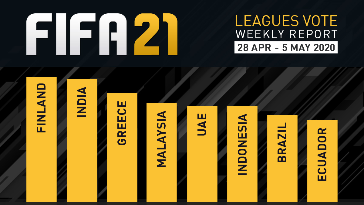 FIFA 21 Leagues Survey Report – May 5