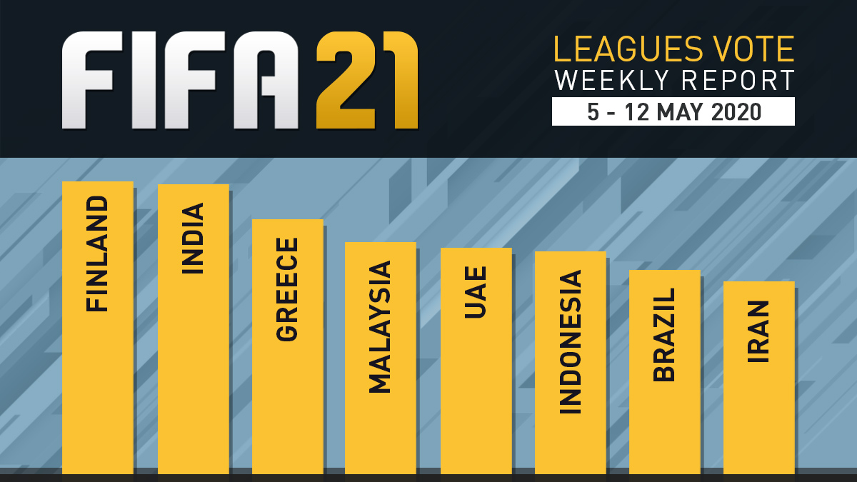 FIFA 21 Leagues Survey Report – May 12