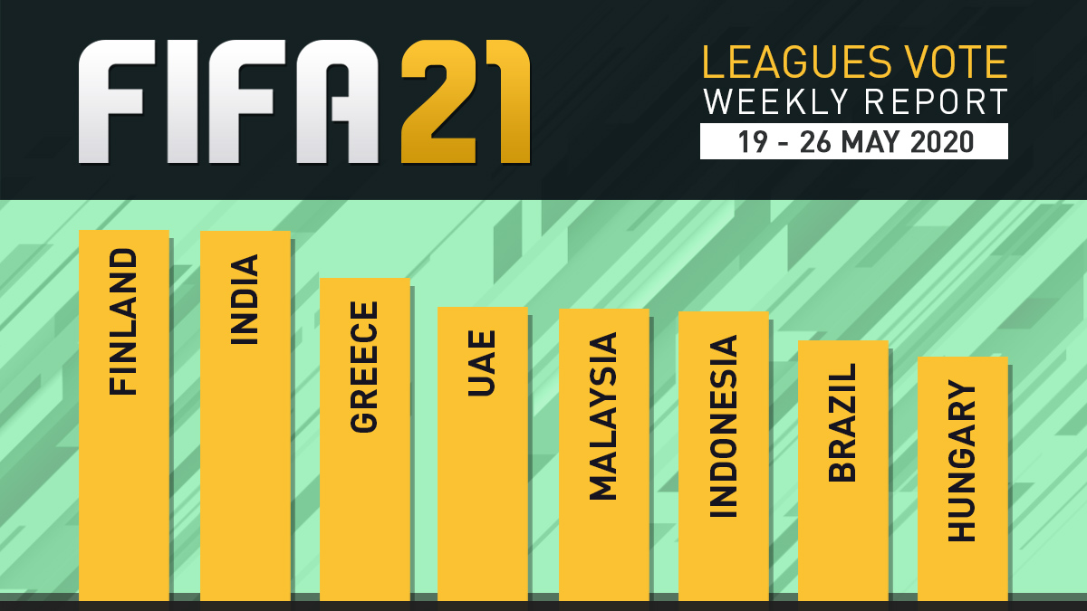 FIFA 21 Leagues Survey Report – May 26