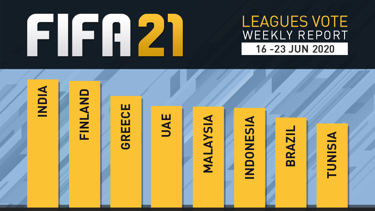 FIFA 21 Leagues Survey Report – Jun 23