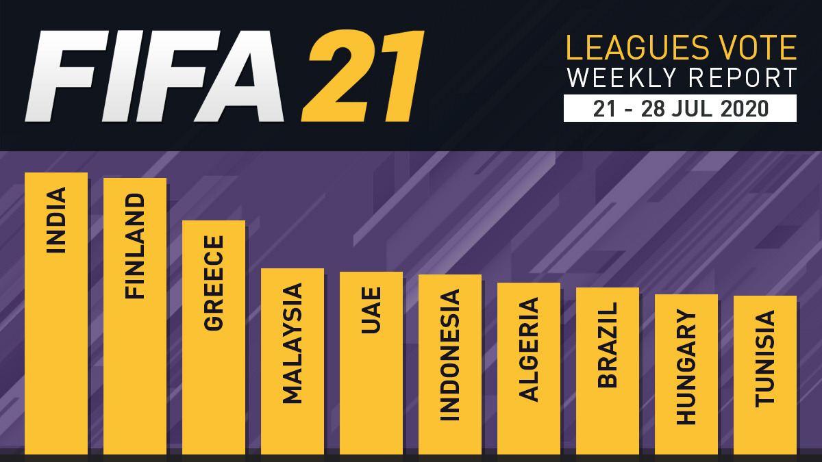 FIFA 21 Leagues Survey Report – Jul 28