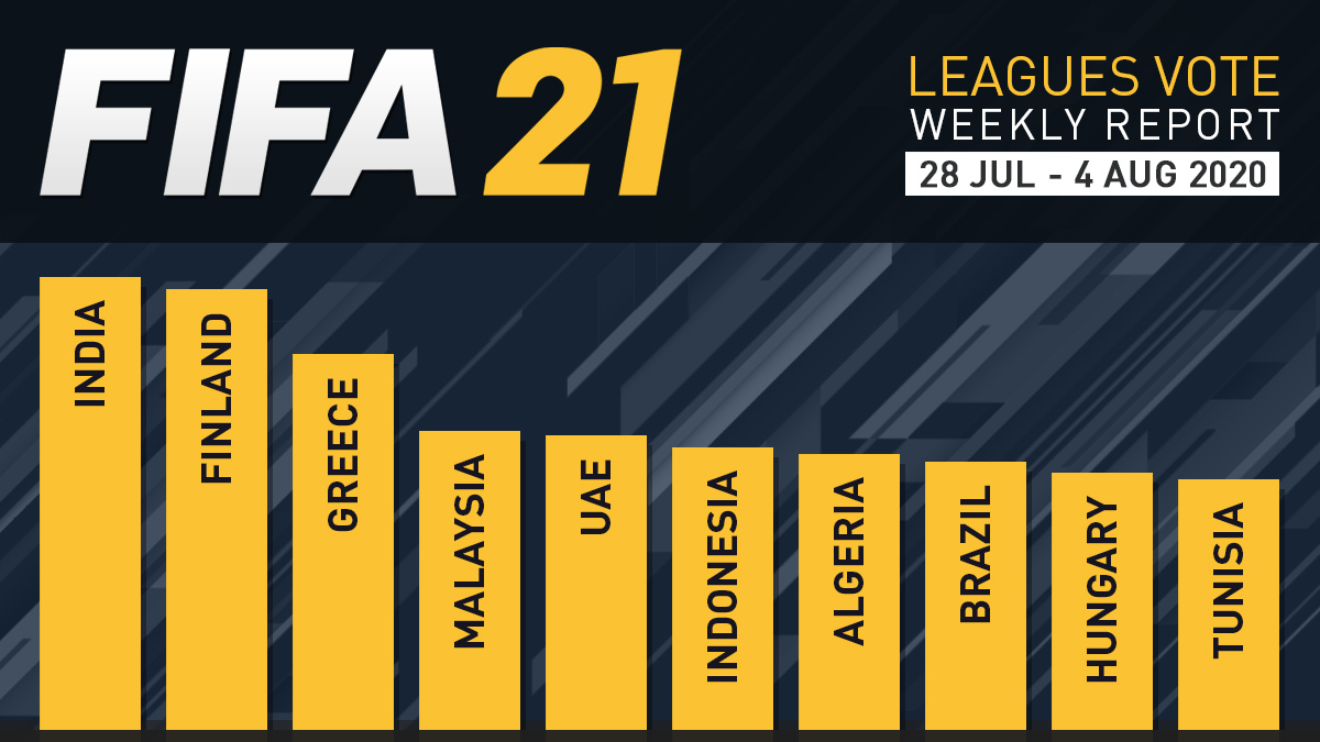 FIFA 21 Leagues Survey Report – Aug 4