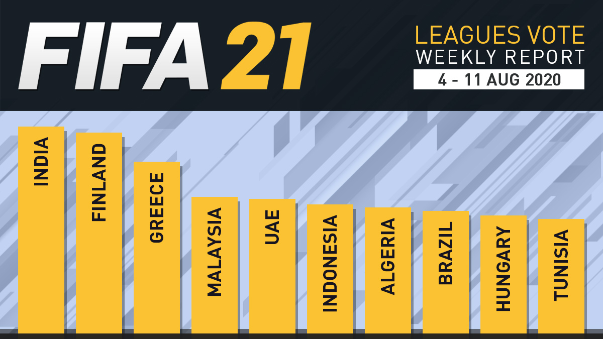 FIFA 21 Leagues Survey Report – Aug 11