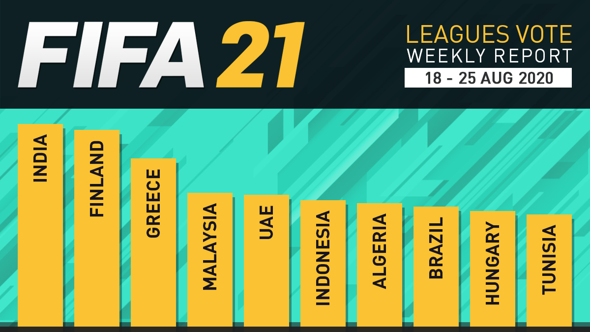 FIFA 21 Leagues Survey Report – Aug 25