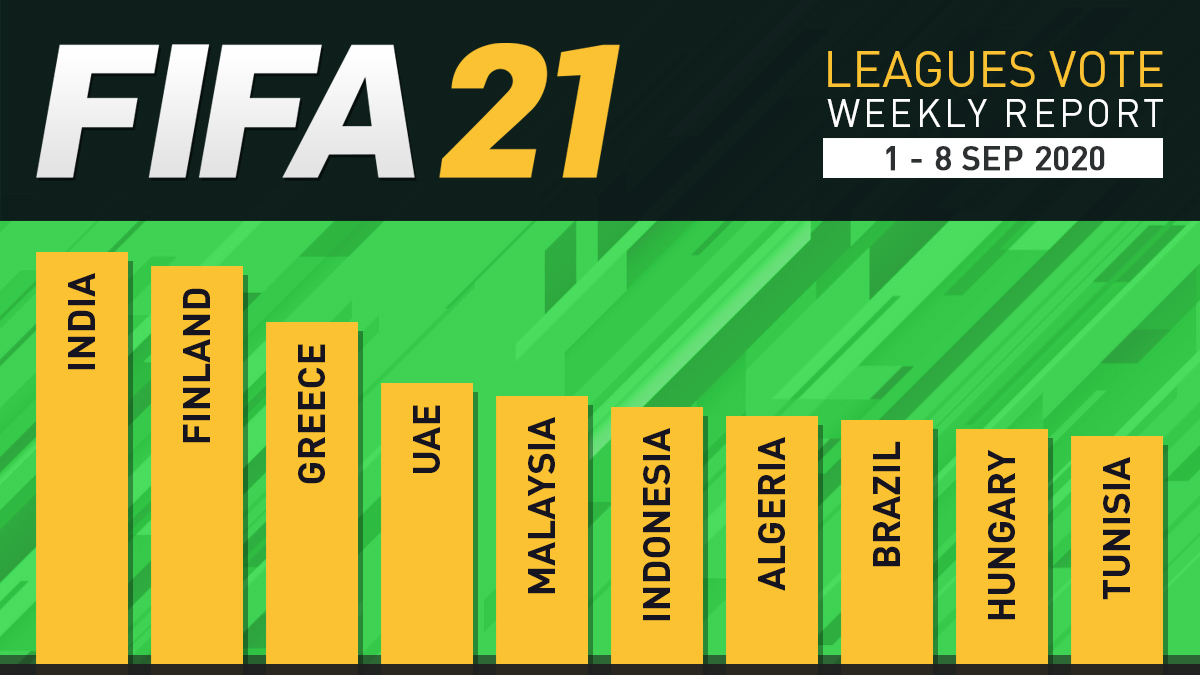 FIFA 21 Leagues Survey Report – Sept 8