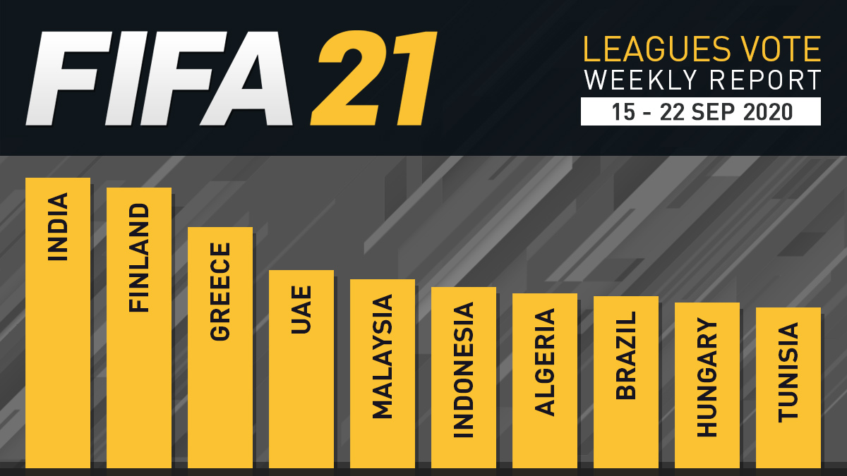 FIFA 21 Leagues Survey Report – Final
