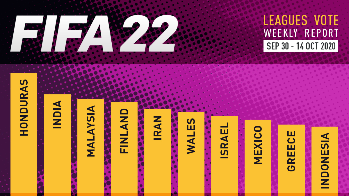 FIFA 22 Leagues Voting Poll Report – Oct 14