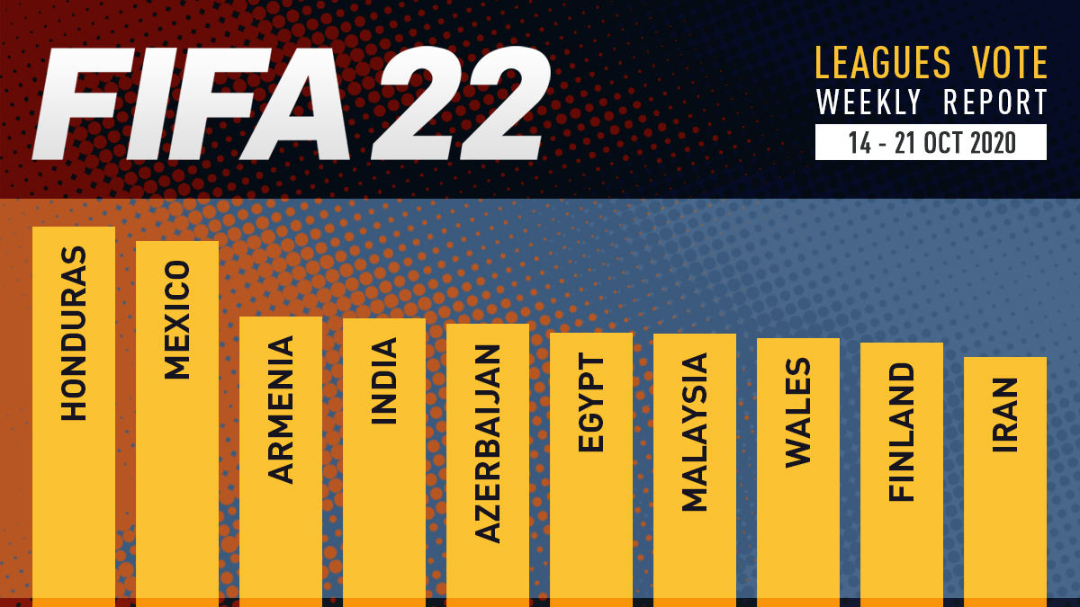 FIFA 22 Leagues Voting Poll Report – Oct 21