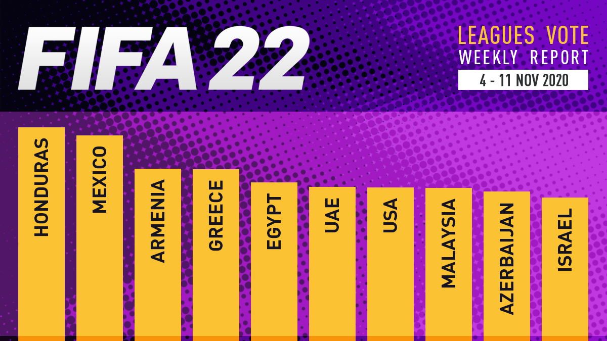 FIFA 22 Leagues Voting Poll Report – Nov 11