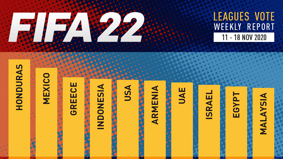 FIFA 22 Leagues Voting Poll Report – Nov 18